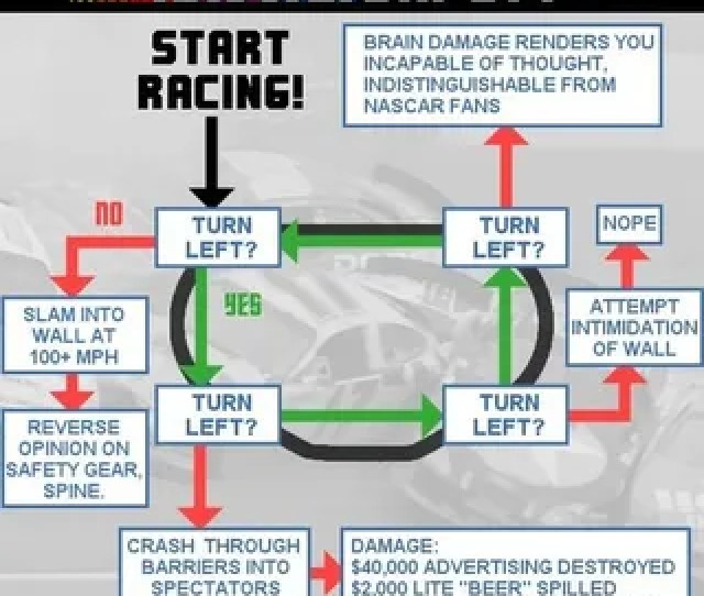 As Part Of An In Depth Look At Nascars Martyr Approach To Safety One Famous Person Must Die To Get Each Safety Measure Adopted Cracked Put Together