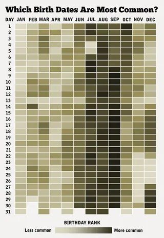Infographic Illustrates Most Common Birthdays, Baby-Making Days