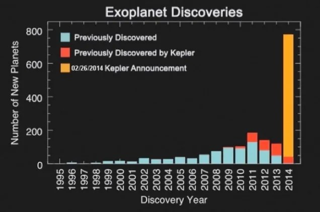 What Are Extrasolar Planets?