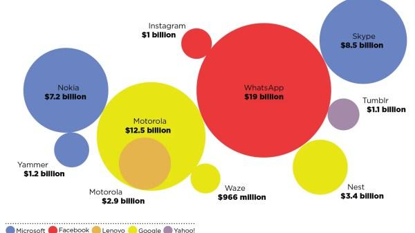 The Multi-Billion-Dollar Deals Transforming Tech, Visualized