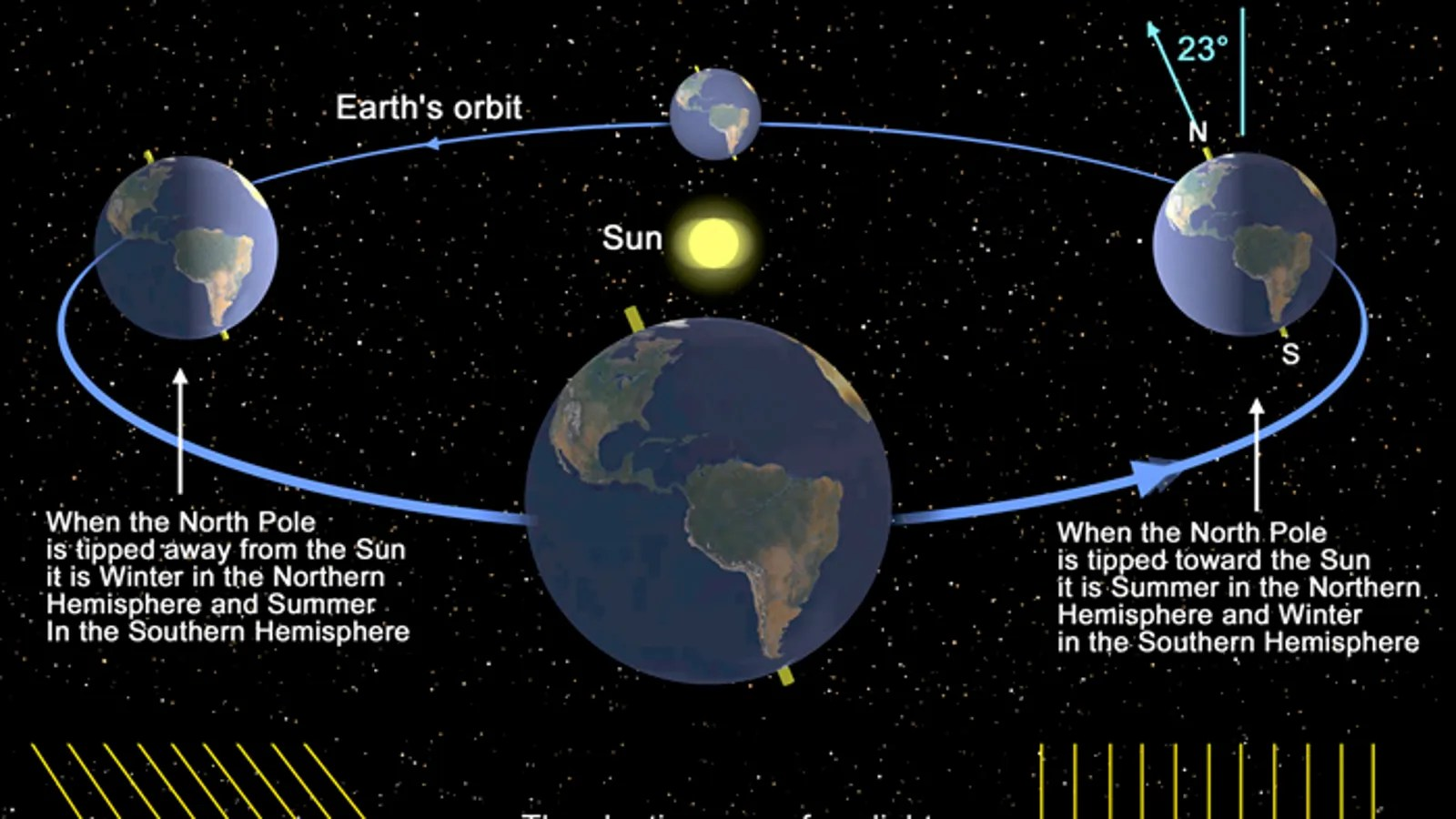 Here S What Happens To The Earth During Summer Solstice