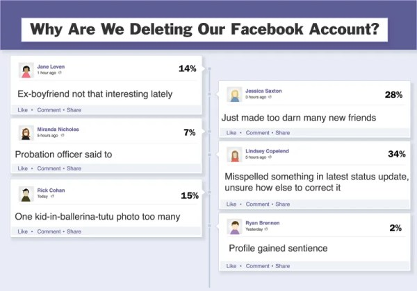 Why Are We Deleting Our Facebook Accounts?