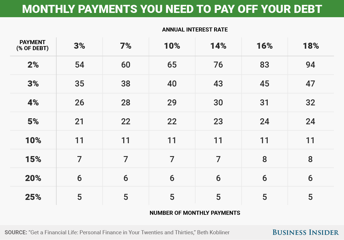 How Long It Will Take To Get Out Of Debt Depending On
