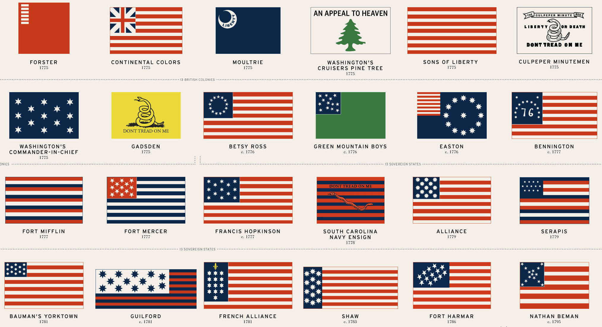 48 American Flags That Came Before Today S Stars And