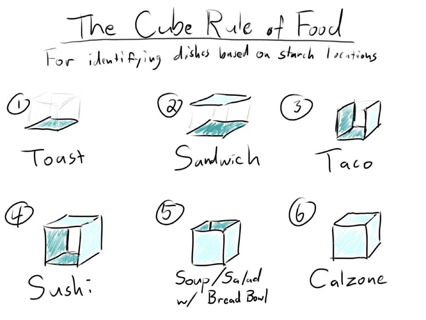 Determine Which Foods Are A Sandwich With The Cube Rule
