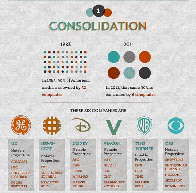 Image result for 6 top media companies in united states and world