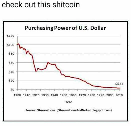 check out this shitcoin Purchasing Power of U.S. Dollar $120 $100 $80 $60 $40 $20 $3.64 so 1900 1910 1920 1930 1940 1950 1960 1970 1980 1990 2000 2010 Year Source: Observations (ObservationsAndNotes.blogspot.com) Text Slope Colorfulness Line Plot Font Parallel Rectangle Circle
