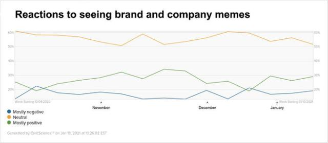 Reactions to seeing brand and company memes 60% 60% 50% 50% 40% 40% 30% 30% 20% 20% Week Starting 10/04/2020 Week Starting 01/10/2021 November December January Mostly negative Neutral Mostly positive Generated by CivicScience on Jan 13, 2021 at 13:26:02 EST Slope Text White Line Plot Font Colorfulness Azure Black Aqua Parallel Circle