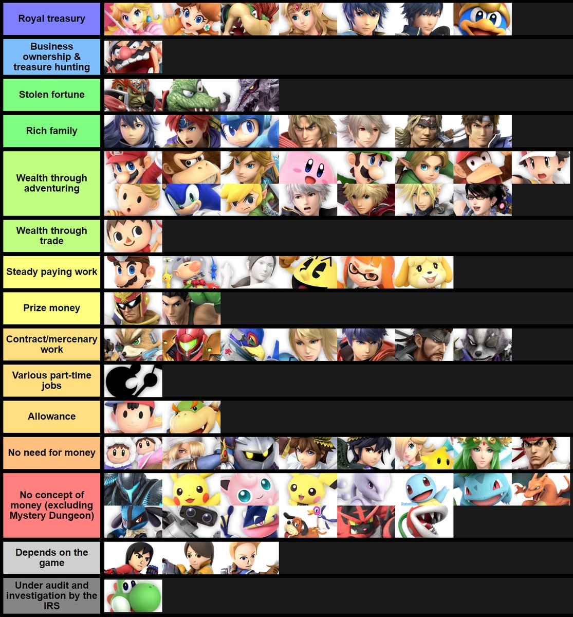 Smash Roster By Their Primary Source Of Income Smash Ultimate Tier Lists Know Your Meme