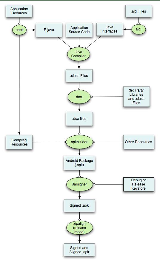 详细打包流程