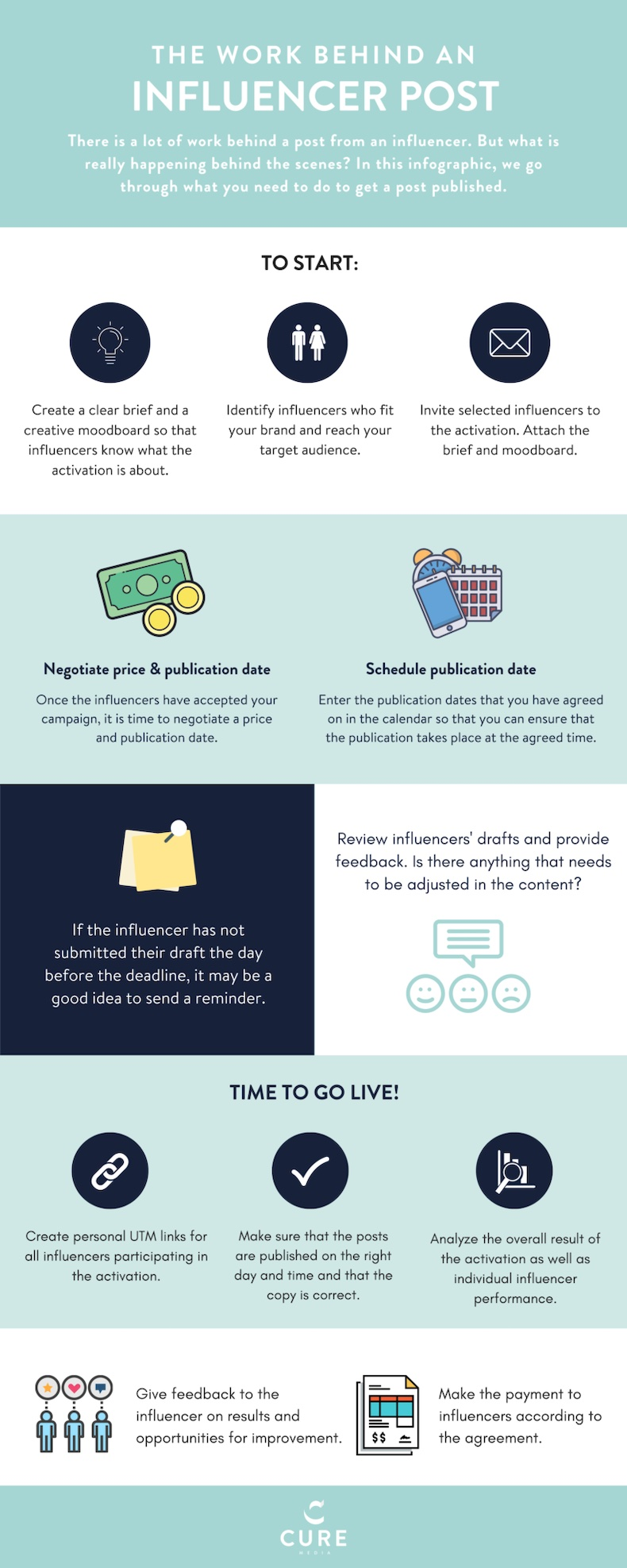 The work behind an influencer post infographic