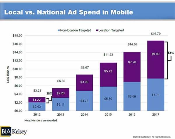Advertising - US Mobile Local Ad Forecast: $9.1B in 2017 ...