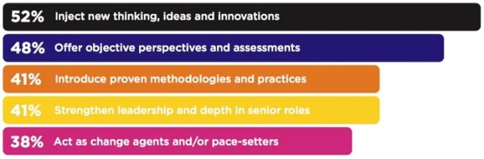 Ways interim marketing leaders can help marketing teams