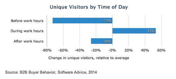 Chart - B2B Buyers Website Visits By Time Of Day