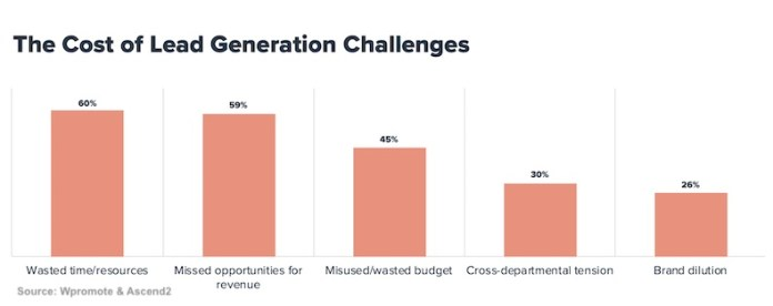 Cost of lead generation challenges