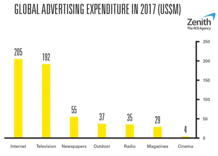 xu hướng quảng cáo 2017