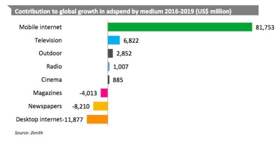 Dự báo xu hướng quảng cáo trong 3 năm từ 2016 -2019