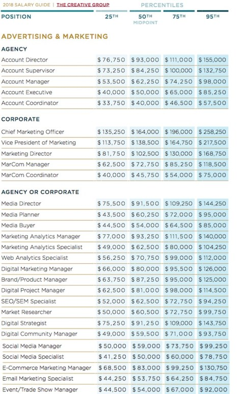 Robert Half 2018 Salary Guides. Salary ranges for selected marketing-related positions.