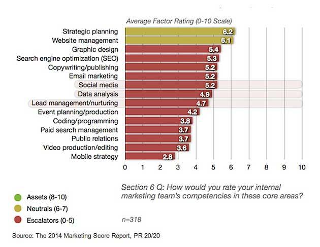 Chart - Internal Marketing Teams' Weaknesses At Online Marketing