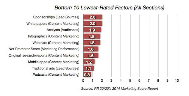 Chart - Top Weaknesses Of Internal Marketing Teams
