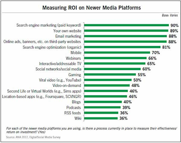 Chart - ROI Measurement By Marketing Channel