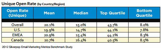 Table - Email Marketing Unique Open Rates By Region