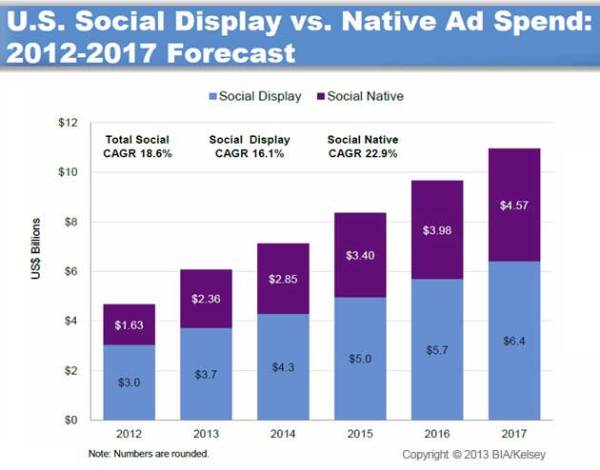 Advertising - US Social Ad Revenues to Reach $11B in 2017 ...