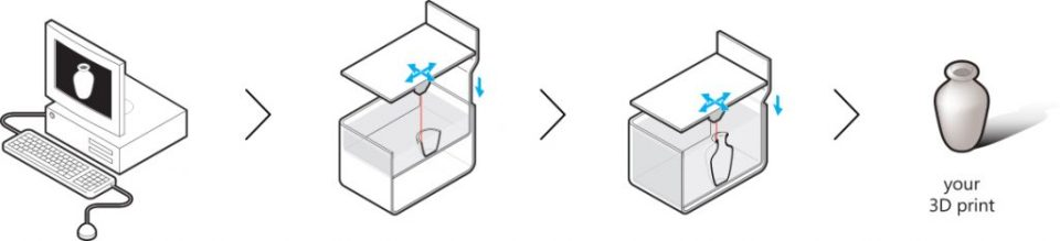 direct-metal-laser-sintering