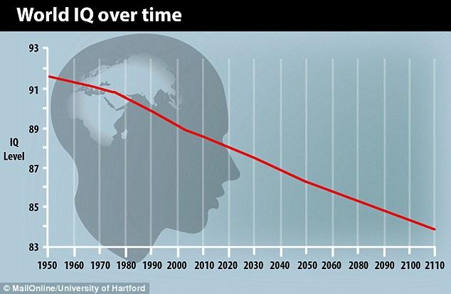 Évolution du QI mondial dans le temps
