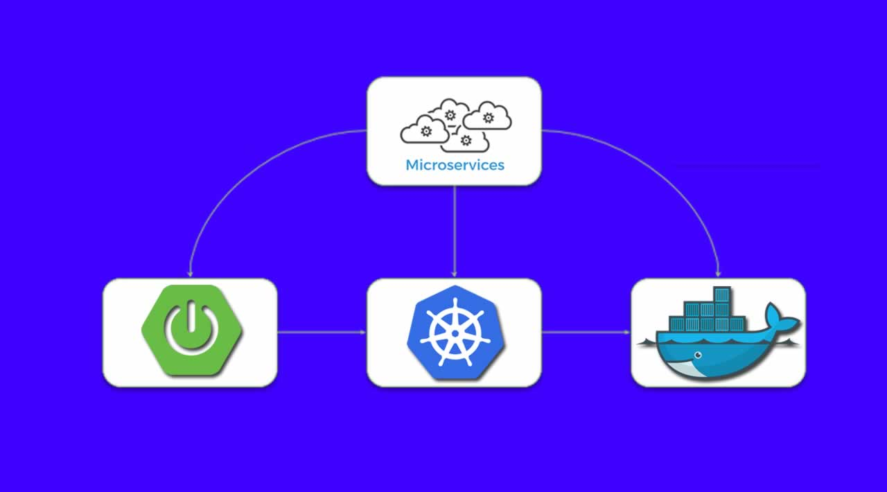 Spring Boot, Microservices, Docker & GKE