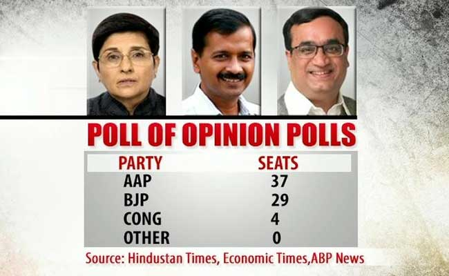 Chief Minister Arvind Kejriwal? NDTV Poll of Opinion Polls Shows AAP Ahead