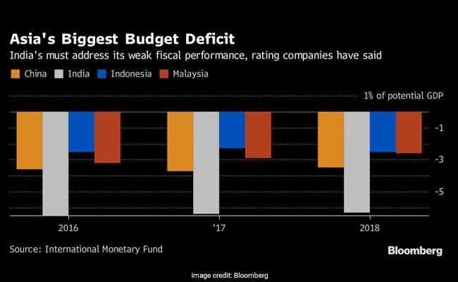 budget deficit bloomberg