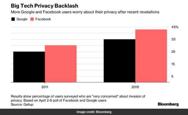 privacy breach backlash bloomberg