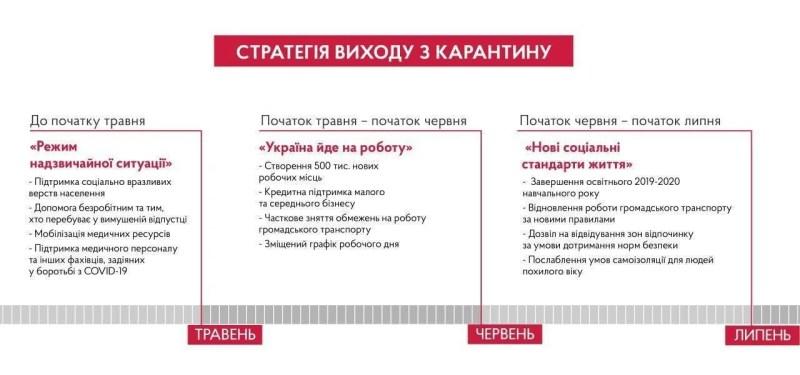 Україна має 3 тижні, щоб не впасти: Шмигаль озвучив план виходу з кризи