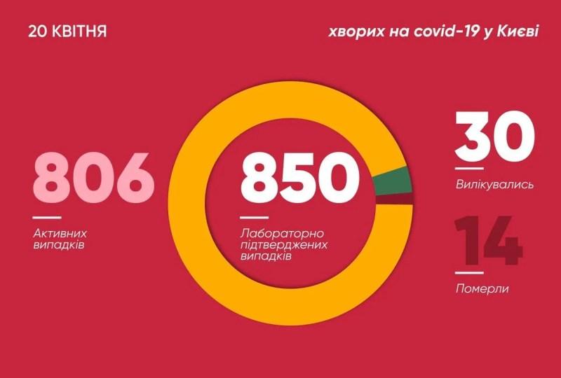 У Києві підтверджено 850 випадків коронавірусу: за добу додалося майже 50 осіб