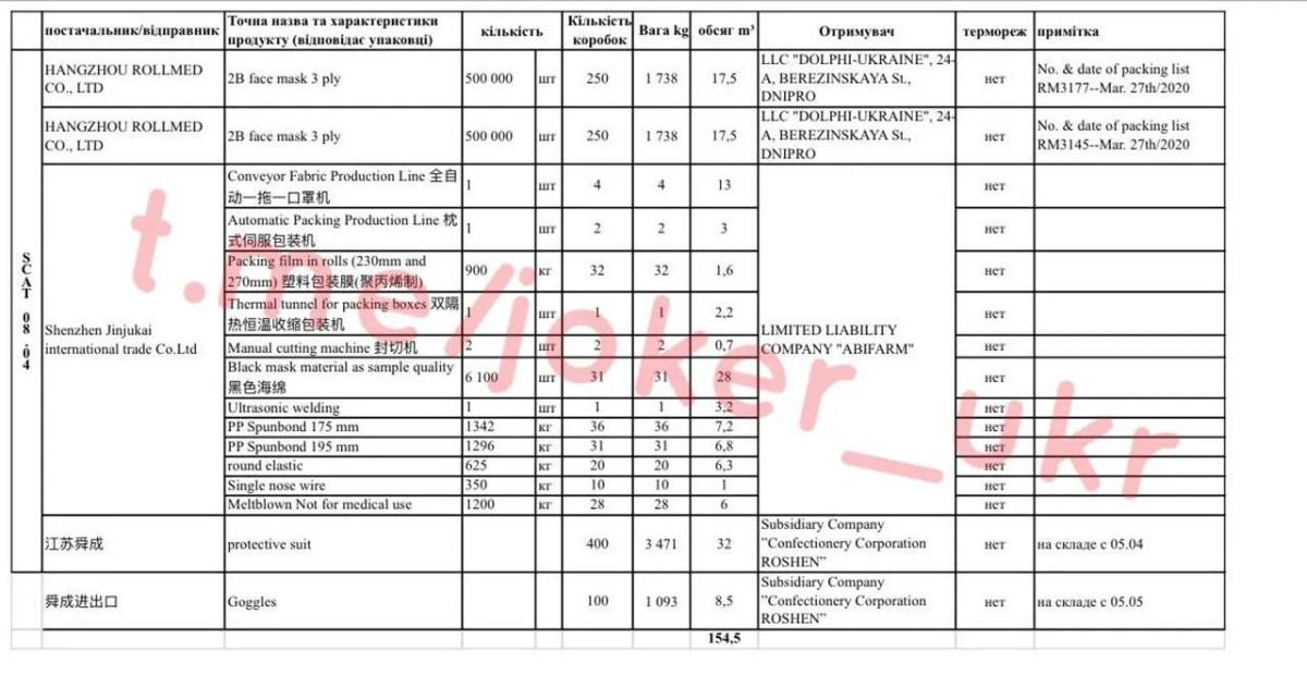 Відповідальні Баум і Тимошенко: спливли документи про вантажі в нібито гуманітарних рейсах Зеленського