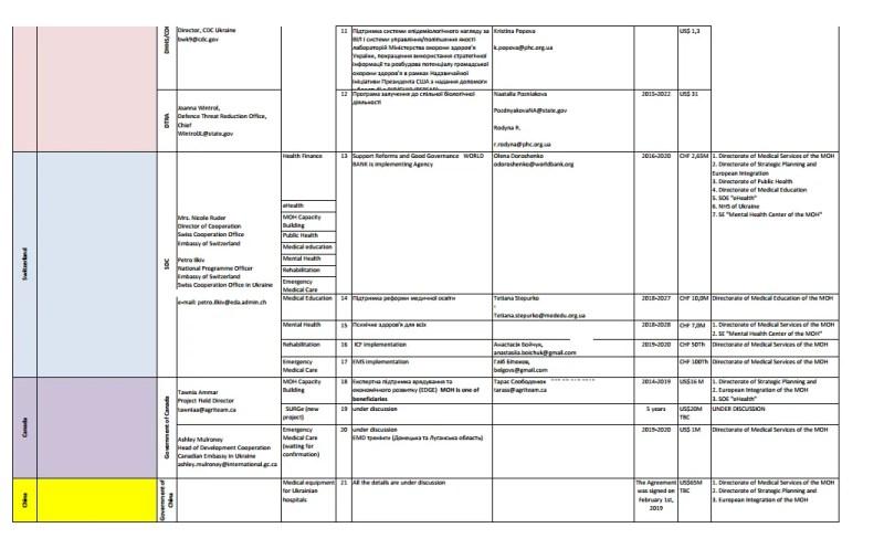 За 5 років – $1 млрд: Україну звинуватили в розтраті іноземних грантів на охорону здоров'я