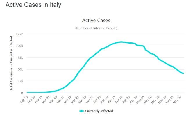 Статистика по активным больным COVID-19 в Италии