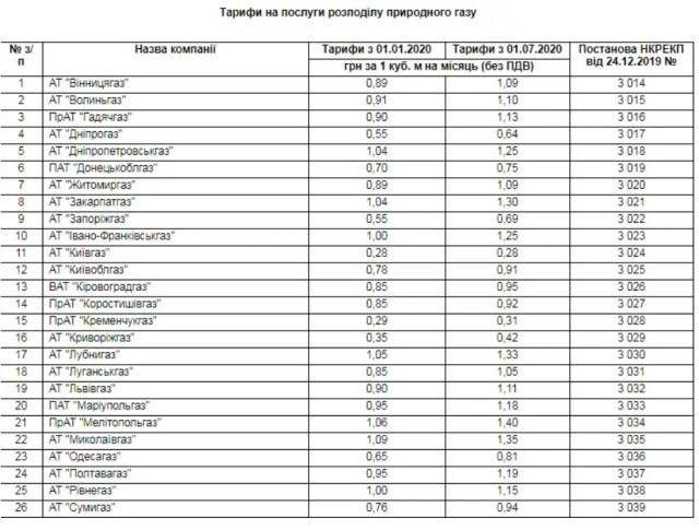 Тарифы на абонплату за газ в Украине