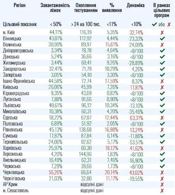 До ослаблення карантину в Україні не готові 8 областей та Київ.