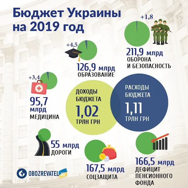 Рада схвалила Бюджет-2019