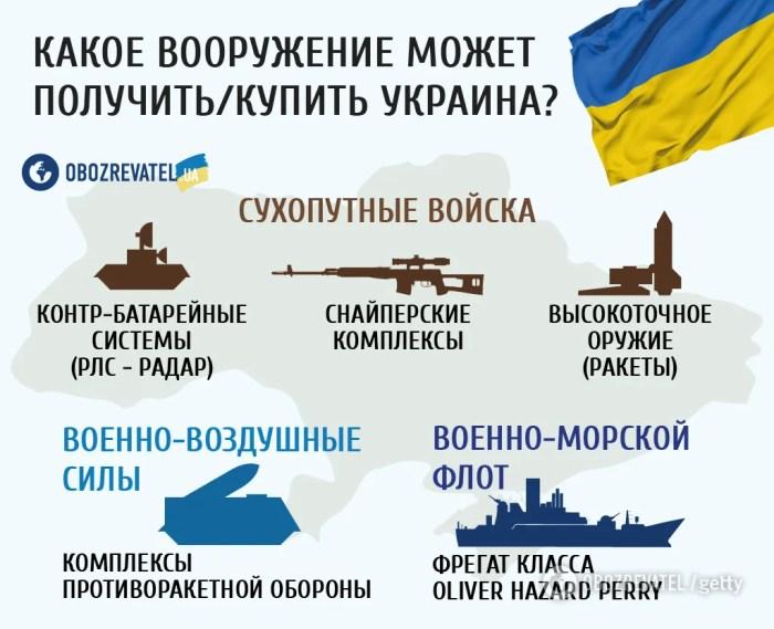 Вооружат Украину и накажут Путина: что задумали США