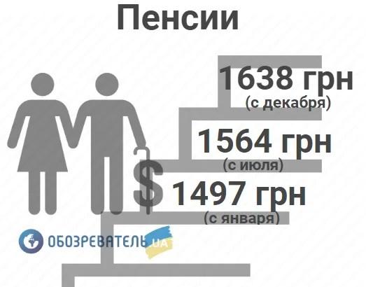 Підвищення пенсій в Україні