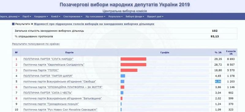 """""""Слуга народу"""" вирвався в лідери в закордонному окрузі, Вакарчук – в трійці"""