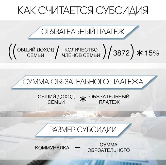 Українцям призначили абонплату на всю комуналку: скільки заплатимо в місяць