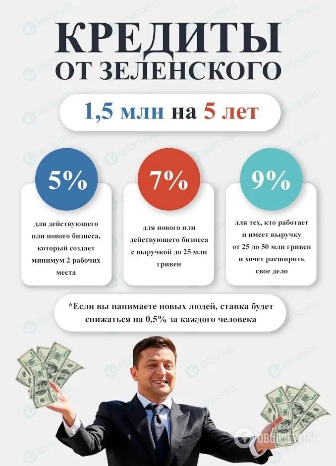 Законопроект про дешеві кредити прийнято