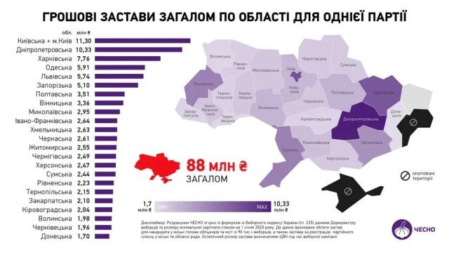 Сколько нужно потратить на избирательную кампанию в Украине