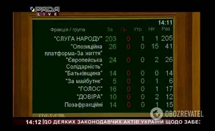 В Україні ухвалено закон, спрямований на боротьбу з COVID-19