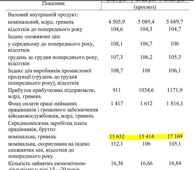 Як будуть рости зарплати в Україні