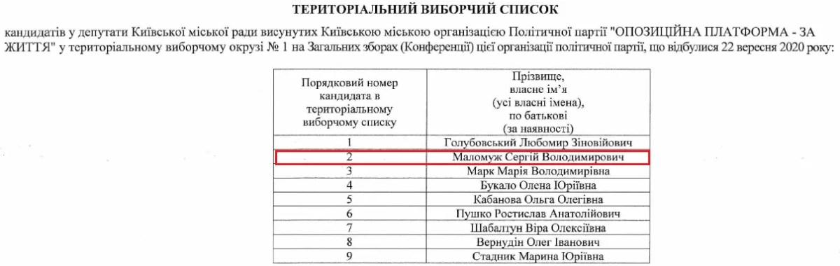 Маломуж у списку ОПЗЖ у виборчому окрузі №1 (Голосіївський район)